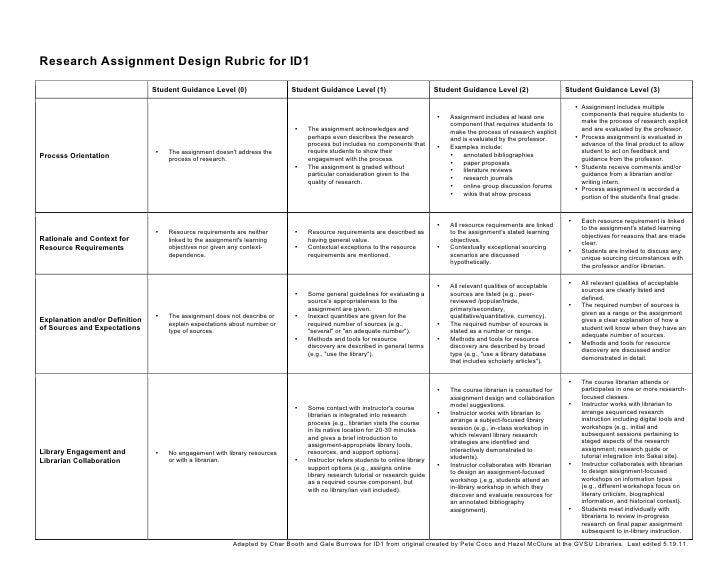 research project rubric Iacbe advancing academic quality in business education worldwide example of a research project evaluation rubric international assembly for collegiate.