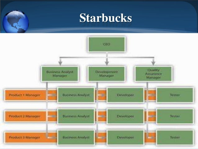 corporate management of starbucks in action (sma) strategic management analysis of  efforts and finally concentrating on worldwide corporate marketing  strategic management analysis of starbucks skip.
