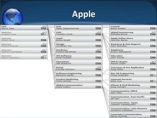 assignment leadership challanges for apple in 1 executive summary ♦ this report presents a review of leadership theory and competency frameworks that was commissioned to assist the development of the new.