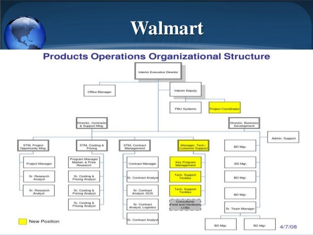 walmarts organizational structure Organizational change memo from bill simon to: from our scheduling system, improvements to inventory management and our new store management structure.