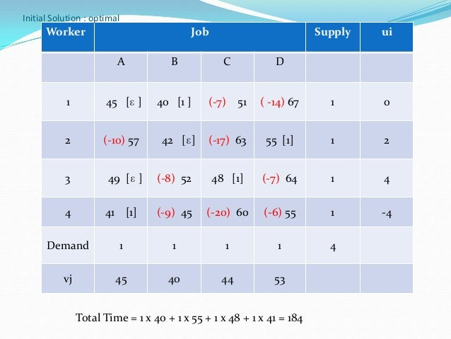 Hungarian Method For Assignment Problem