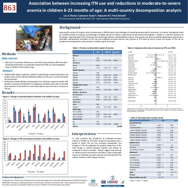 Association between increasing ITN use and reductions in moderate-to-severe anemia in children 6-23 months of age: A multi-country decomposition analysis
