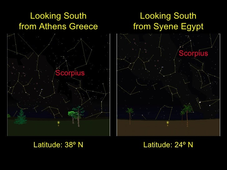 Looking South from Syene Egypt Latitude: 24º N Scorpius Looking South from Athens Greece Latitude: 38º N Scorpius