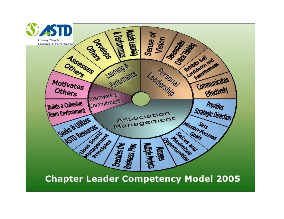 Astd Competency Model for training&learning professionals