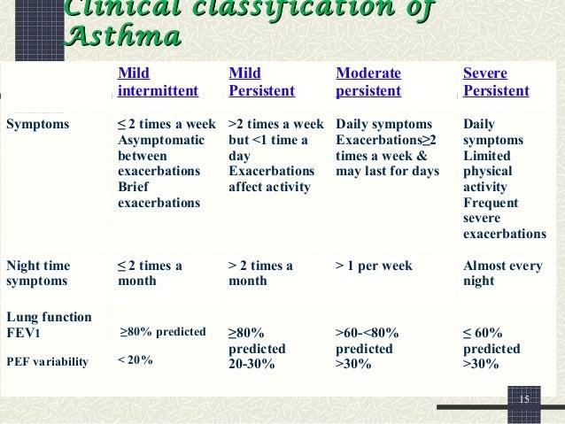 Mild Asthma Treatment Natural