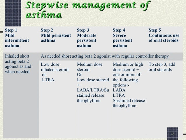 oral steroid treatment for osteoarthritis
