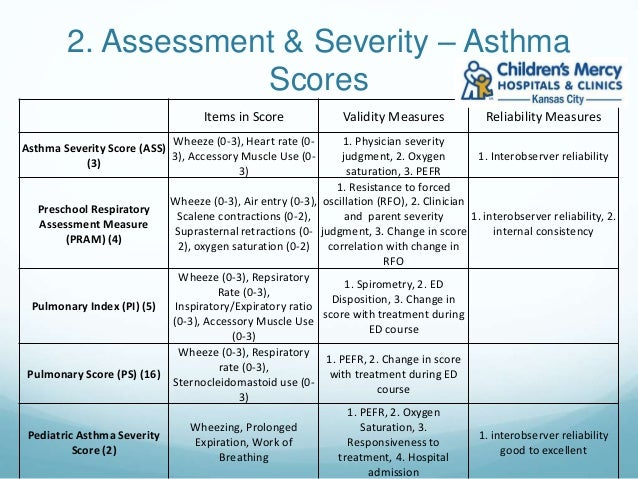 case study on asthma management Asthma case studies the case studies in this section are all real incidents with real and often serious long-term consequences for the people involved.
