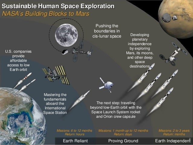 human space exploration