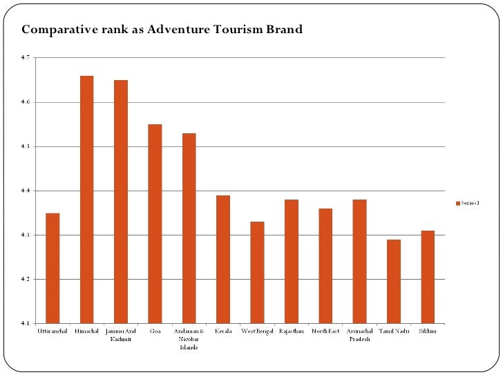 Global Report on Adventure Tourism - Skift