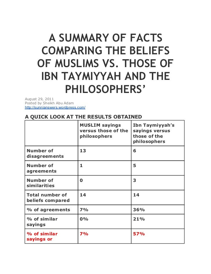 A SUMMARY OF FACTS       COMPARING THE BELIEFS      OF MUSLIMS VS. THOSE OF      IBN TAYMIYYAH AND THE           PHILOSOPH...