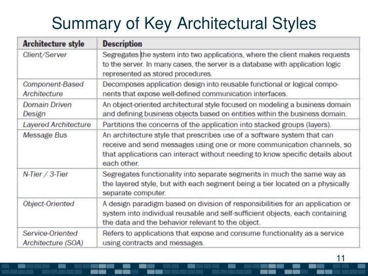 A summary of software architecture guide for Architectural styles guide