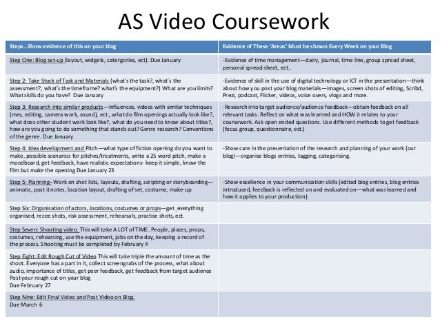 AS Video CourseworkSteps…Show evidence of this on your blog                                               Evidence of Thes...