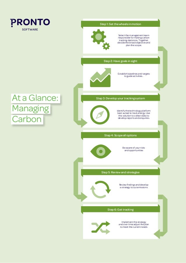 At a Glance: Managing Carbon