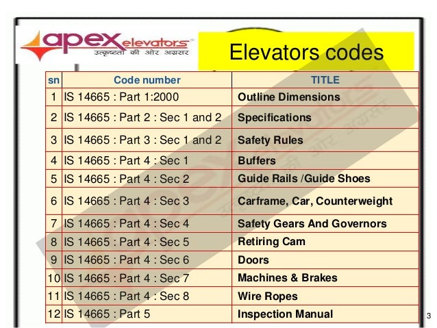 Elevator Codes In India Is 14665 At A Glance