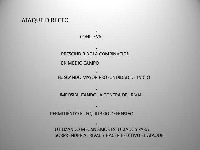 ATAQUE DIRECTO CONLLEVA PRESCINDIR DE LA COMBINACION  EN MEDIO CAMPO BUSCANDO MAYOR PROFUNDIDAD DE INICIO IMPOSIBILITANDO ...