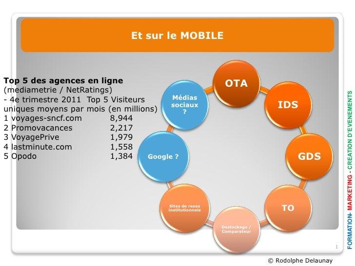 Les canauxEt sur le MOBILE                           de distribution sur internetTop 5 des agences en ligne               ...