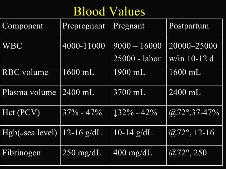 Pregnancy lab values