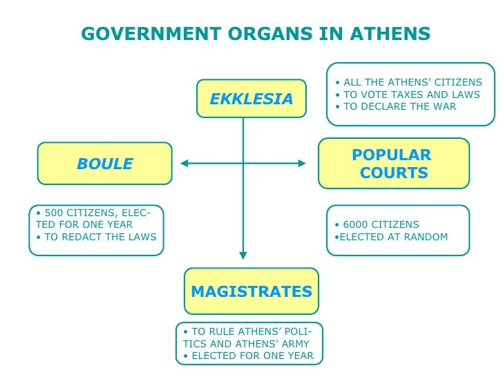 the evolution of democracy of the utopian society in the athenian government American society views democracy as a 20th century reckons that democracy is a utopian concept that is american democracy as it implements the.