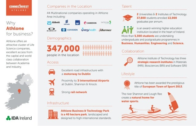 Why Athlone for business - Infographic