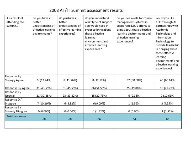 2008 AT/IT Summit assessment results As a result of attending the summit… do you have a better understanding of effective ...