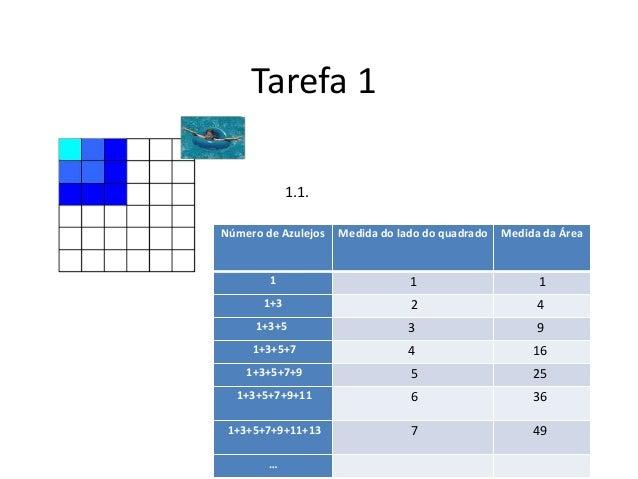 Tarefa 1  Número de Azulejos Medida do lado do quadrado Medida da Área  1 1 1  1+3 2 4  1+3+5 3 9  1+3+5+7 4 16  1+3+5+7+9...