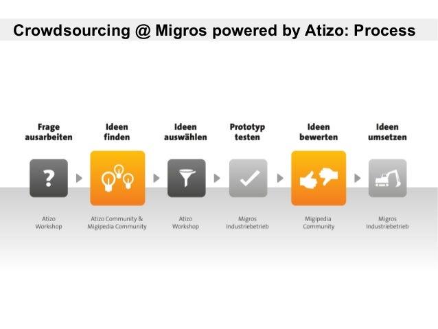 Crowdsourcing @ Migros powered by Atizo: Process