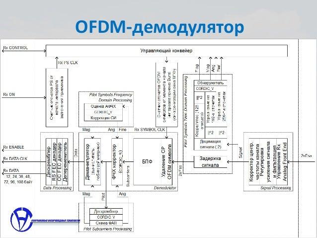 OFDM-модулятор; 16.
