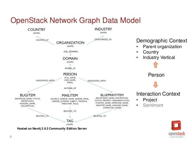 Vertical Data Model Graph Data Model Hosted on
