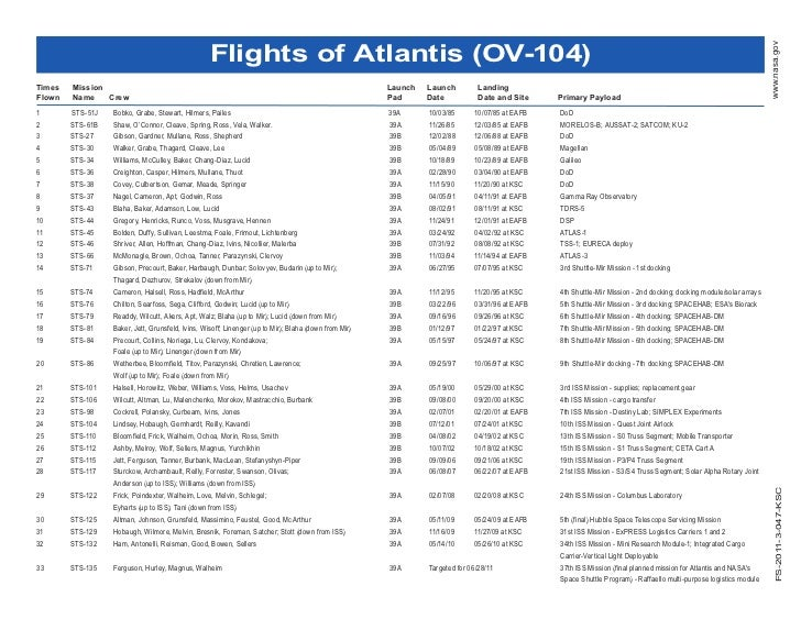 Flights of Atlantis (OV-104)                                                                                              ...