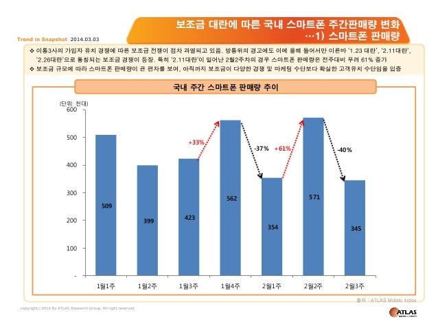 국내 주간 스마트폰 판매량 추이 (단위: 천대)  600  500  +33%  -37% +61%  -40%  400  300  200  571  562  509 399  423 354  345  100  1월1주  1월...