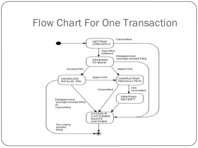 atm pptflow chart for one transaction     basic block diagram for atm controller system