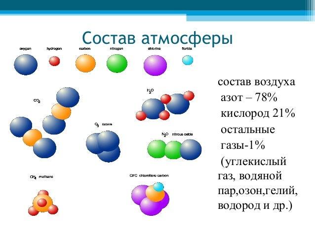 атмосферы состав воздуха