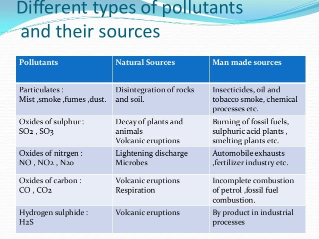 a look at different types of pollutants and their effects What are pollutants what are they made up of where do they come from and what are the dangers that pollutants bring lets find out now.