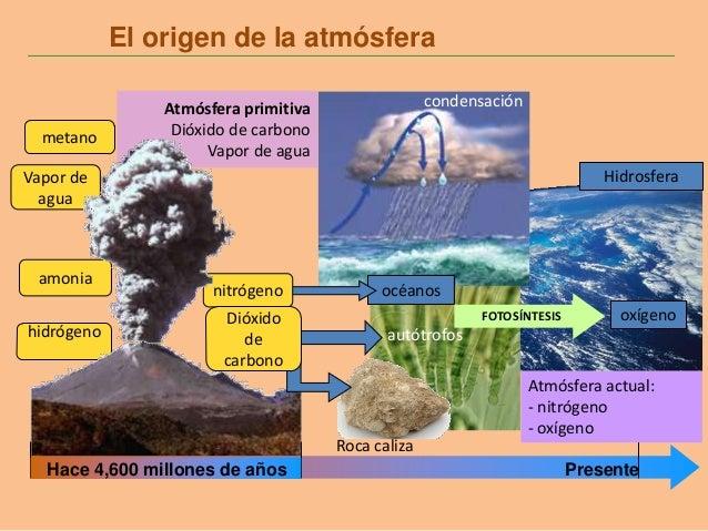 hidrógeno océanosnitrógeno Vapor de agua amonia Atmósfera primitiva Dióxido de carbono Vapor de agua El origen de la atmós...