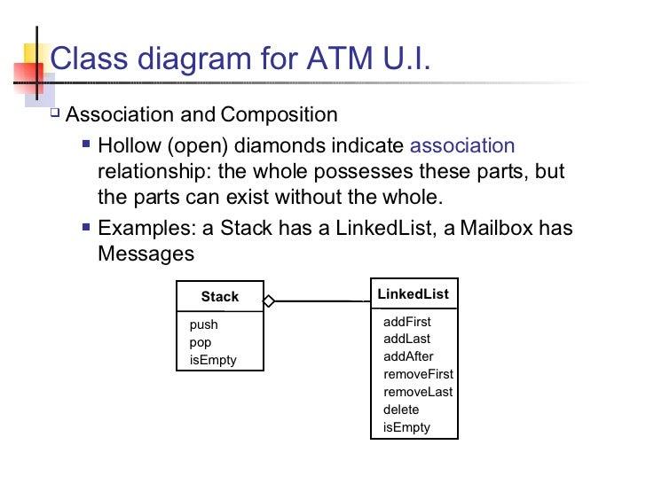 atm simulator    how to program     class diagram