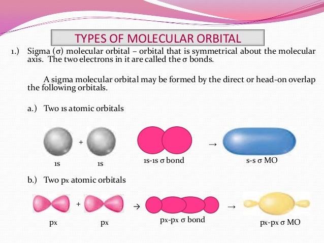 Molecular Orbital Phases a Sigma Molecular Orbital May
