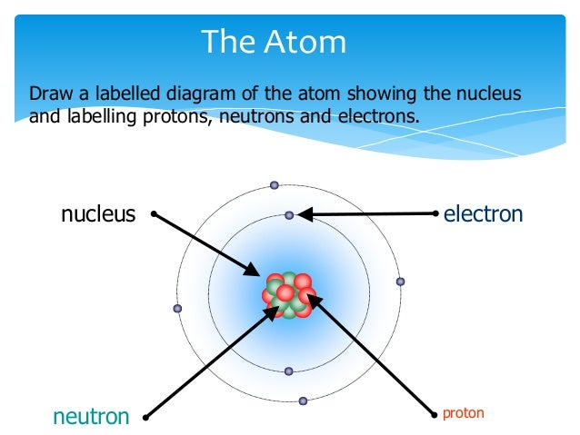 Atoms Drawings And Labels Label Your Drawing Protons