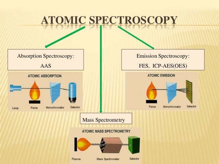 schematic of a spectrophotometer schematic of a