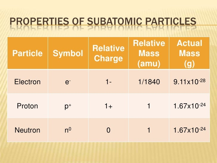 Neutron to proton ratio for carbon 14 dating 4