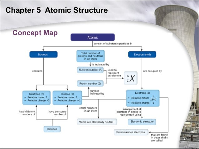 Atomic Structure 31333945 on The Properties Of Atoms And Periodic Table