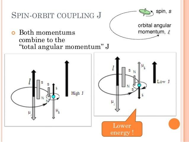 Angular Momentum Techniques in Quantum mechanics
