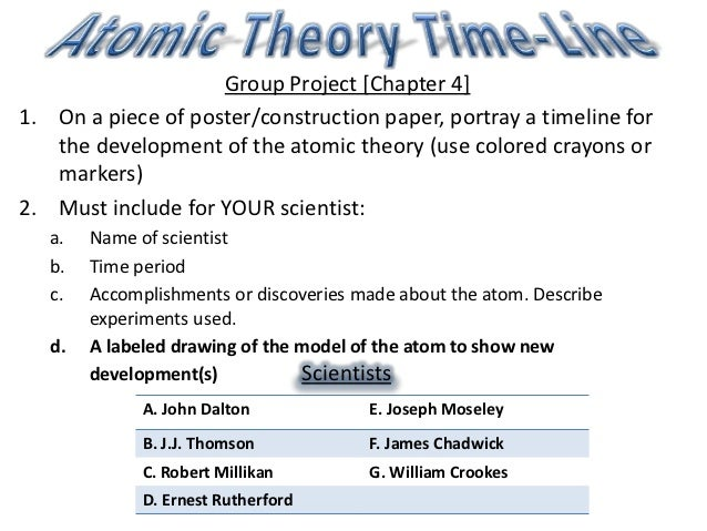 atomic theory time line hw. Black Bedroom Furniture Sets. Home Design Ideas