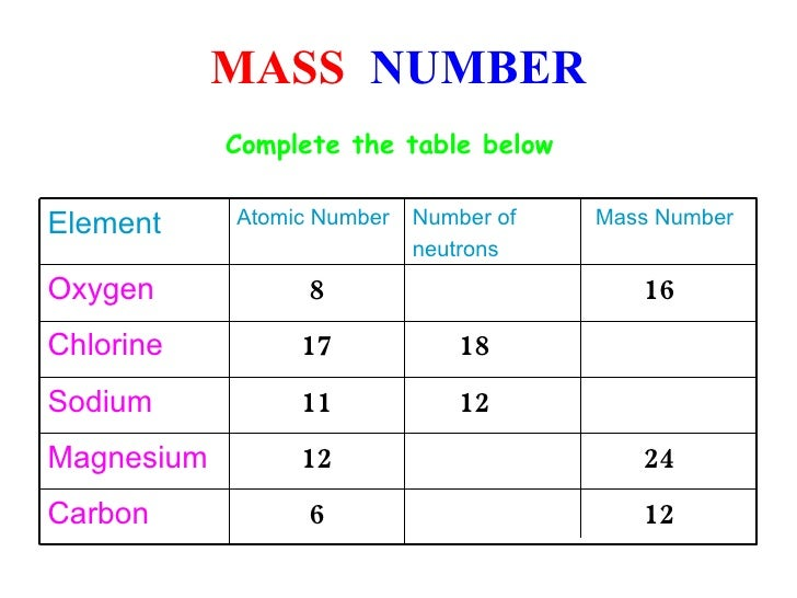 An Element Of Atomic Number And Mass Number Pictures to Pin on – Atomic Number Worksheet