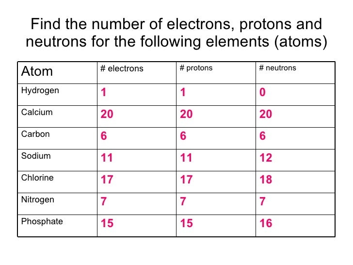 Hydrogen Atom Hydrogen Atom Number Of Protons Neutrons Electrons