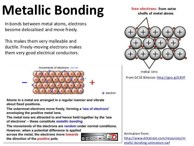 Atoms and bonding