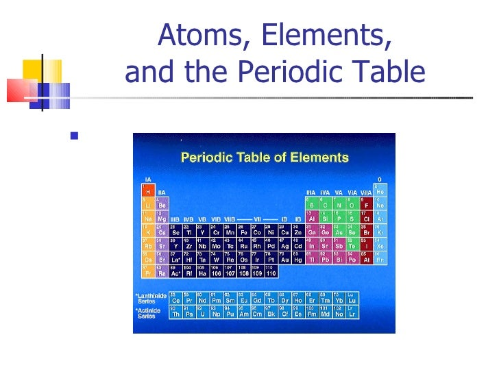 Atoms, Elements, And Periodic Table 2010