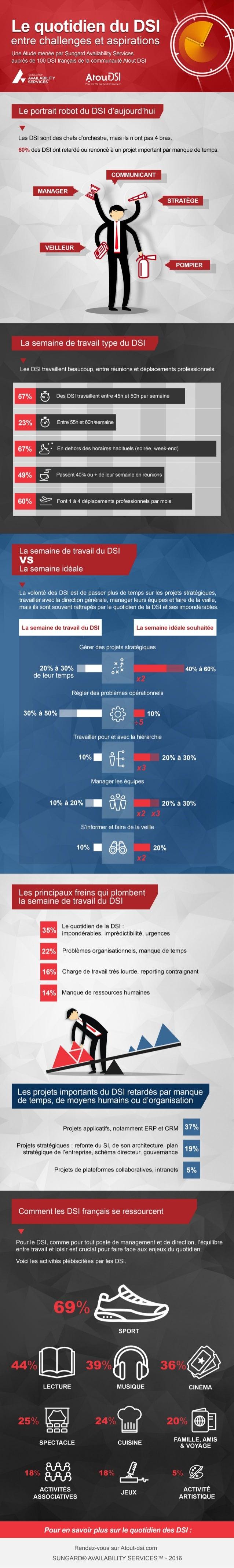 Infographie : le quotidien du DSI