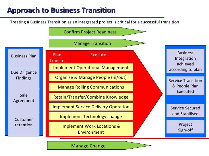 A transition methodology for business transfers and for Software project transition plan template