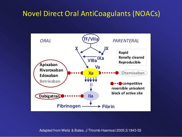 Re model study dabigatran