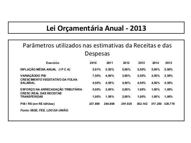 Lei Orçamentária Anual - 2013 Parâmetros utilizados nas estimativas da Receitas e das                        aaaaa        ...